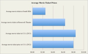 The cheap prices of local theaters are clear in comparison to nationwide averages. - chart by Kyle Hannafin