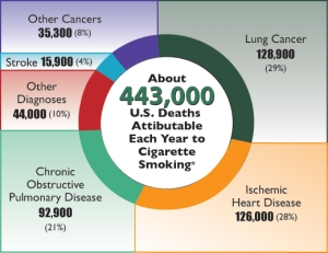 The CDC compares death statistics of tobacco compared to other killers.