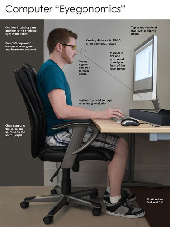 A diagram of good computer posture. Photo courtesy of The Vision Council