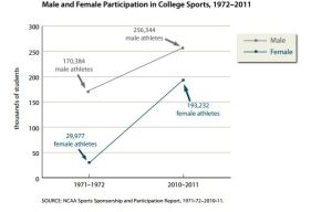 A look at male and female athletes in college Courtesy of National Coalition for Women and Girls in Education
