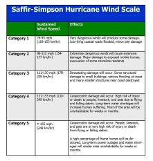 Hurricane Joaquin falls into Category 4 on this scale. http://blog1.glencoe.com/virginia/files/2011/08/hurricane-scale.jpg