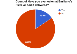Pie Graph of Marist College Class of 2016 students who responded to whether they have ever eaten Emiliano's.